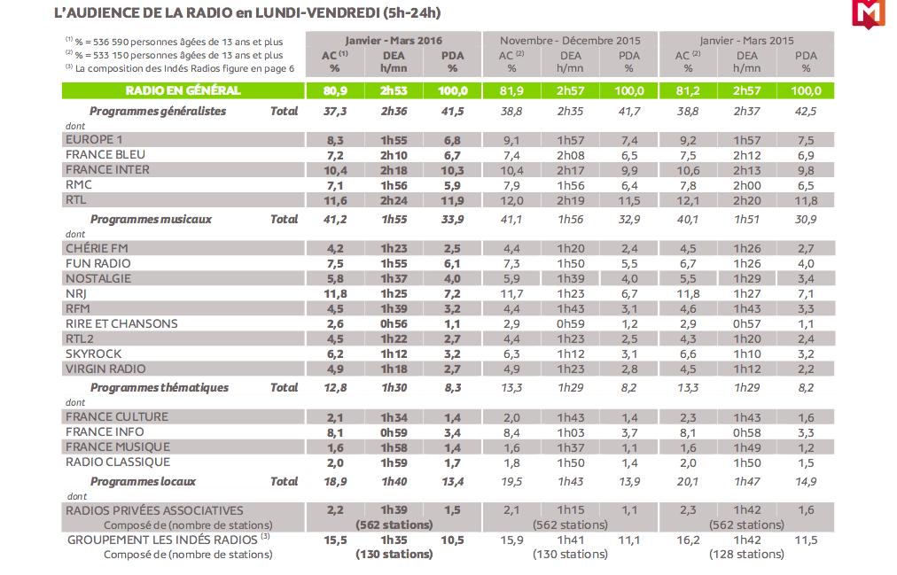 mediametrie radio